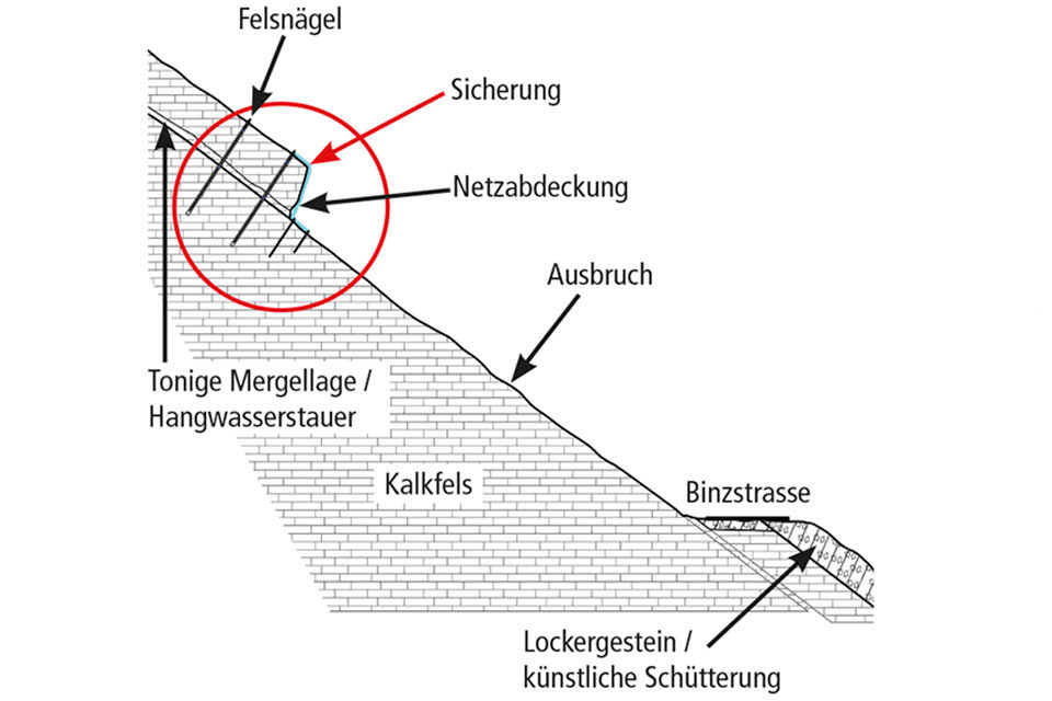 Binzstrasse, Gänsbrunnen (SO)